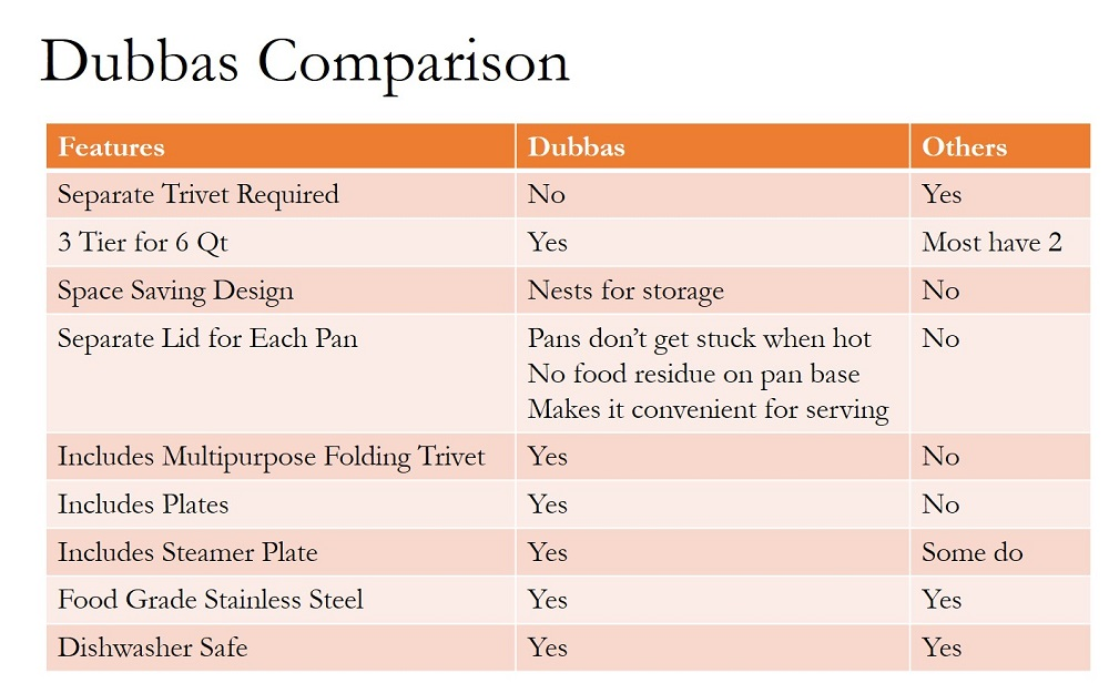 Dubbas - How it compares to other instant pot insert pans?